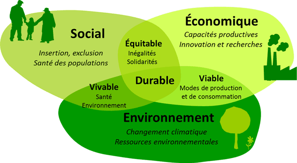Developpement durable RSE