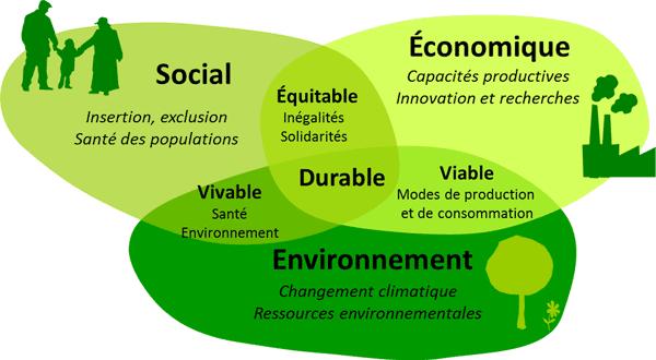 Developpement durable RSE